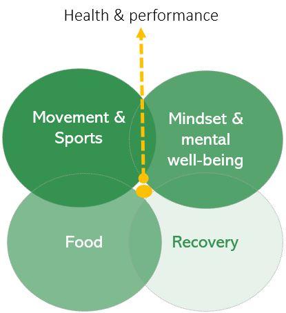 Health & performance